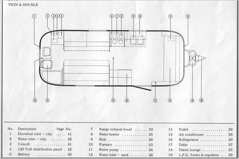 fp_1973_argosy_24 airstream trailer floorplans land yacht floorplan viewrvs com 1976 Argosy Where Are Water Tanks at gsmx.co